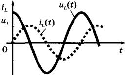 Переменный ток Индуктивное сопротивление