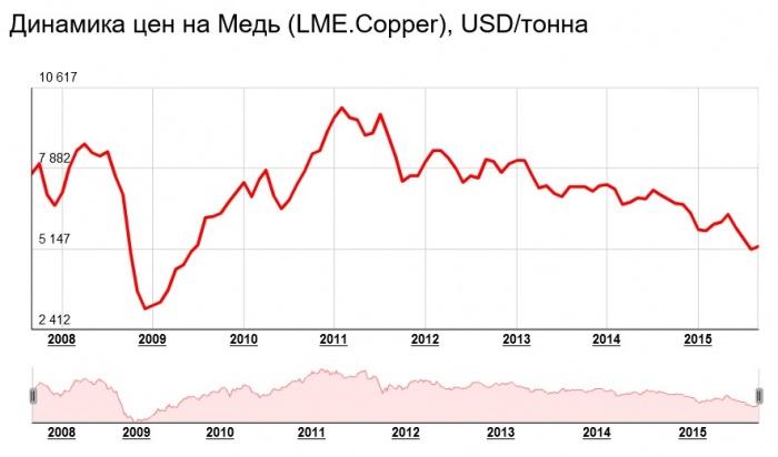 Цена меди на рынке продать медь в москве в Протвино