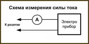 сила тока протекающего в замкнутой цепи
