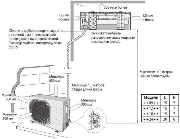 Схема установки сплит кондиционера установка канального кондиционера своими руками