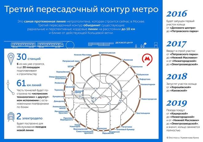карта схема метро москвы 2020 года частные инвесторы в рубцовске займ