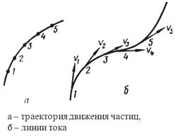 Гидродинамика. Траектория движения частицы жидкости. Линия тока.