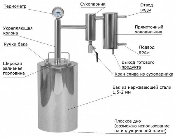 инструкция феникс самогонный аппарат