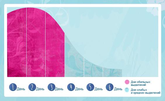Менструальный цикл., калькулятор онлайн, конвертер