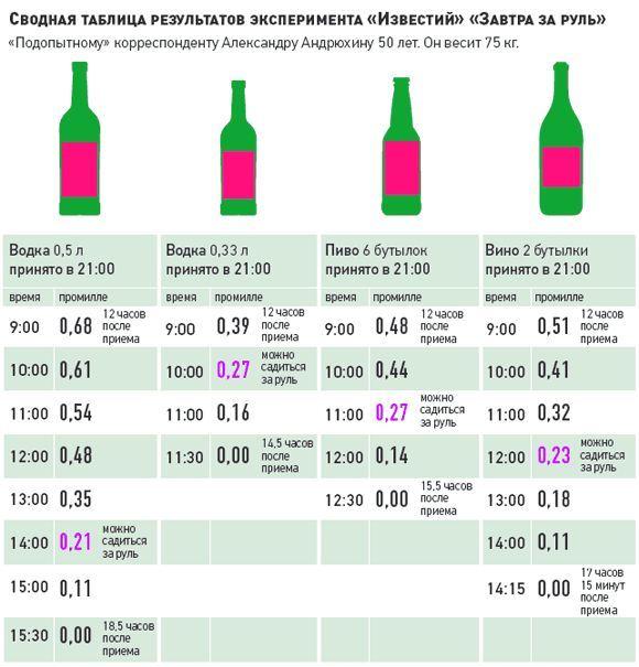 Таблица. Алкоголь - время выведения из крови.