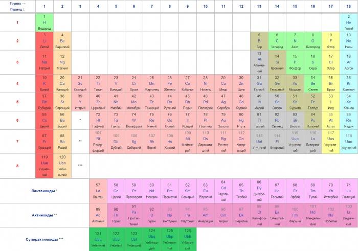 свойства периодическая таблица