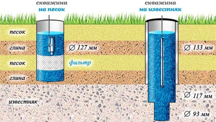 Характеристика насосов для скважин - диаметр скважины