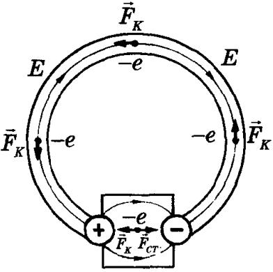 Электродвижущая сила Внутреннее сопротивление источника тока