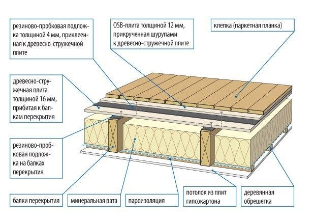 Деревянное перекрытие гидроизоляция акриловые краски для стен как выбрать