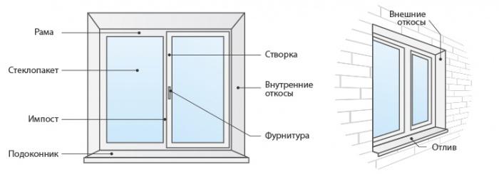 Как снять импост у пластикового окна демонтаж пластиковых окон своими руками