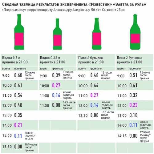 Алкоголь в крови: выход и последствия