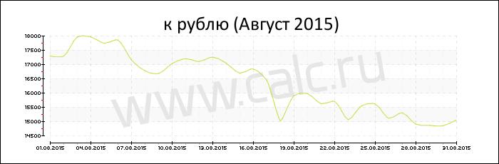 Биткоин курс и динамика на сегодня, btc в рублях