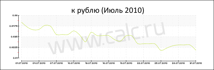 курсдоллара в декабре 2014 г мужчину