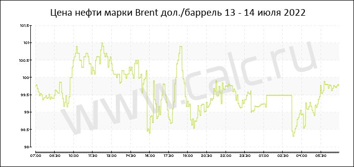 Курс нефти брент на сегодня сегодня курс евро