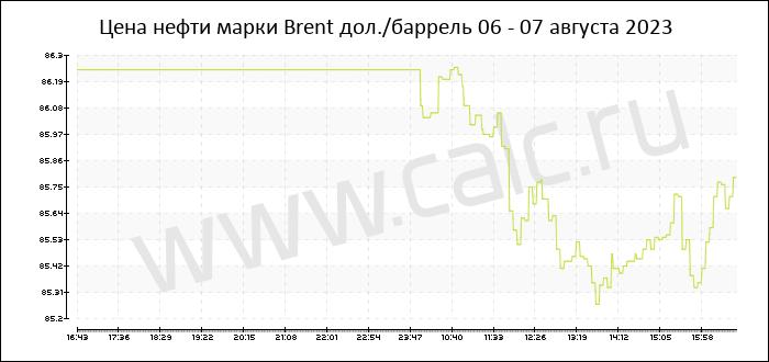 Цена на нефть сегодня онлайн платформы форекс с спредом 0 пунктов