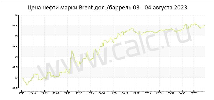 Стоимость нефти сегодня форекс курс доллара прогноз форекс на 2015