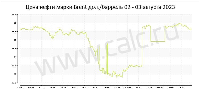 Онлайн стоимость нефти форекс видео прогноз форекс 28.02 2012